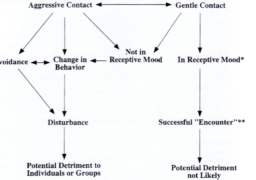 Fig. 2. How to ensure a successful interaction without causing disturbance  (from Würsig & Evans, 2001)